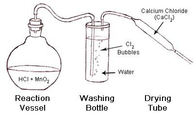 Amazing Rust.com - Chlorine Gas Production